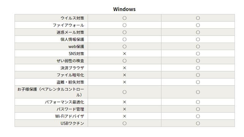 ZEROウイルスセキュリティ 比較