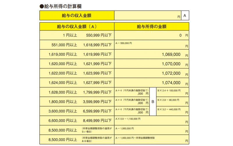 基礎控除申告書 給与所得の計算方法